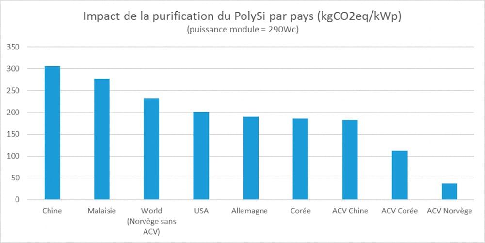 Impact de la purification du PolySi par pays