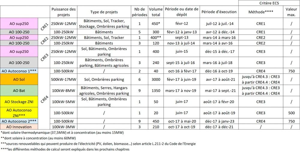 Caractéristiques des appels d'offres CRE depuis Juillet 2011