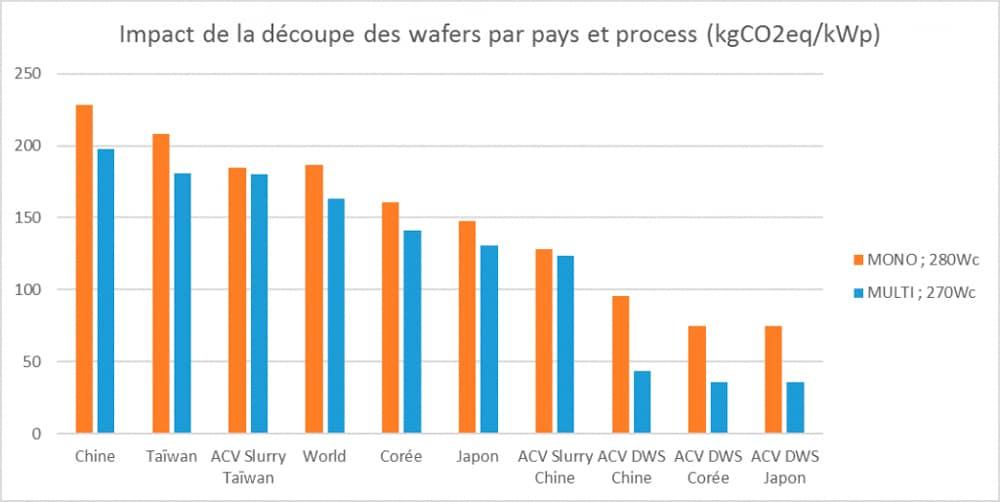 Impact de la découpe des wafers par pays et process
