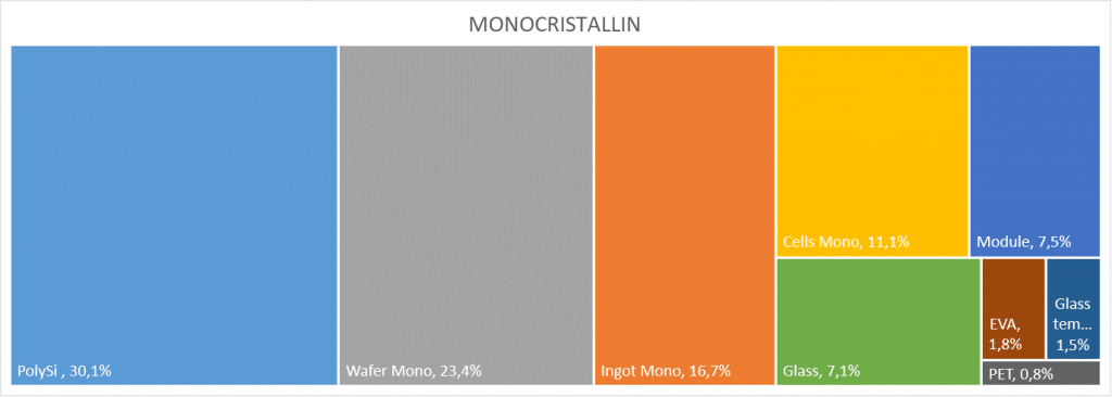 Analyse de Cycle de Vie Monocristallin