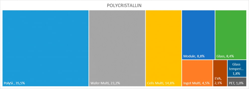 Analyse de Cycle de Vie polycristallin