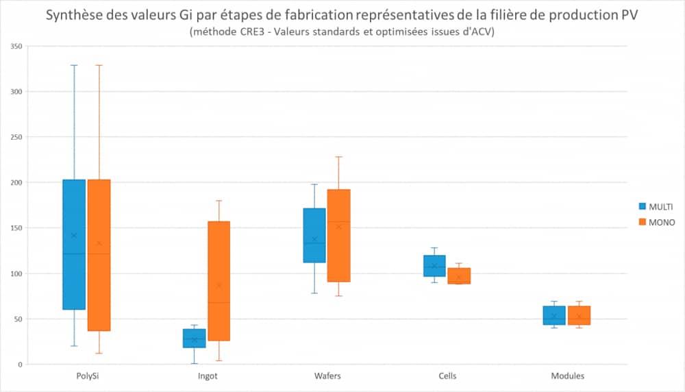 Synthèse des valeurs Gi par étapes de fabrication représentatives de la filière de production PV