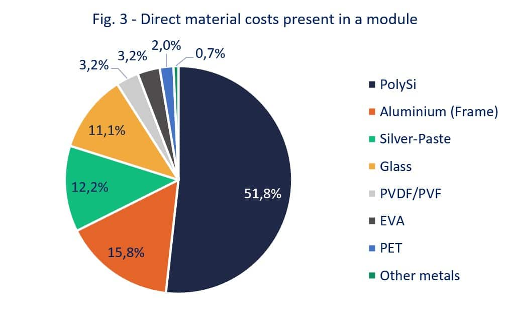 Fig. 3 - raw material costs present in a module