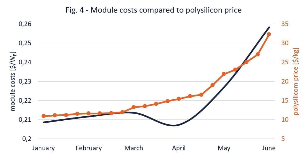 Fig. 4 - module costs compared to polysilicon price