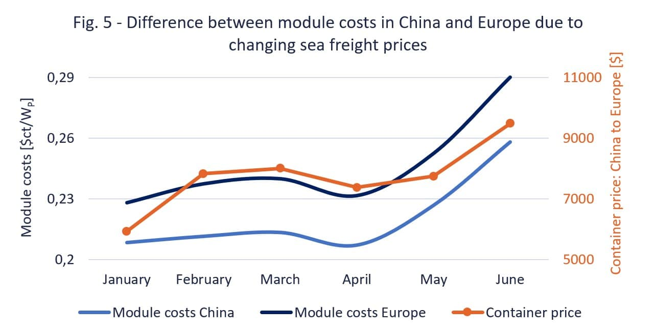 Fig. 5 - difference between module costs in China and Europe