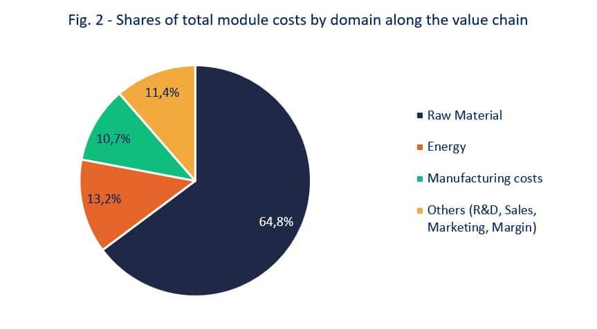 Shares of total module costsby domain along the value chain