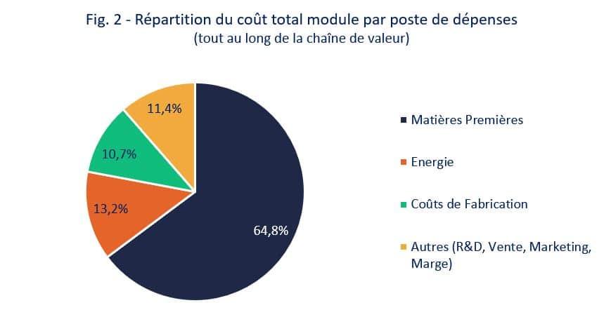 Répartition du cout total module par poste de dépenses