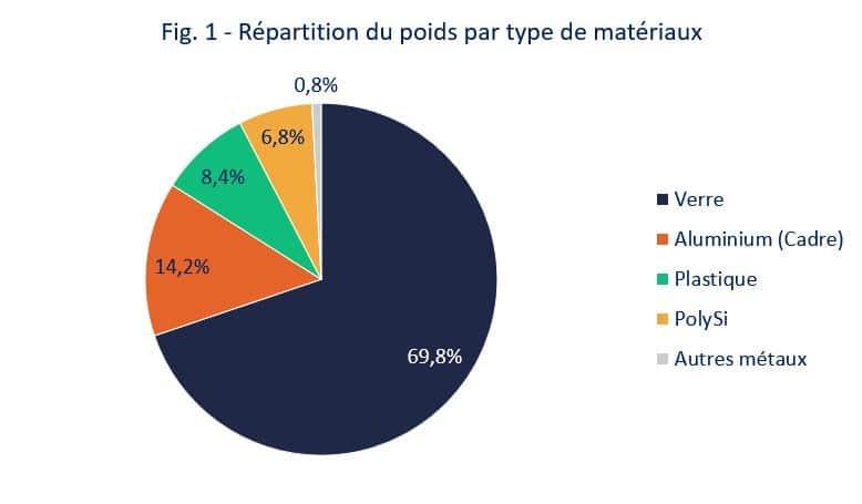 fig1 Répartition du poids par type de matériaux