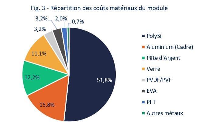 fig3-Répartition des couts matériaux du module