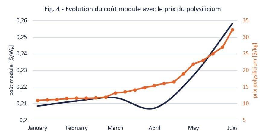 fig4-évolution du cout du module avec le prix du polysilicium