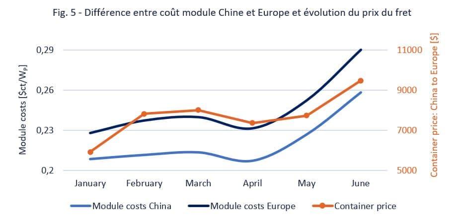 fig5-Différence entre coût module Chine et Europe et évolution du prix du fret